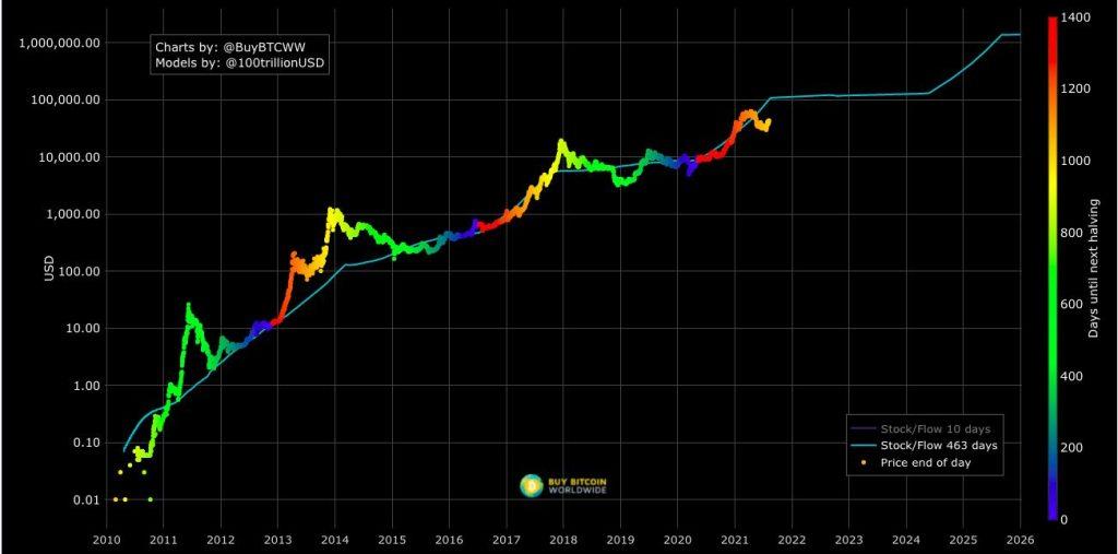 BTC stock-to-flow chart 2010-2026
