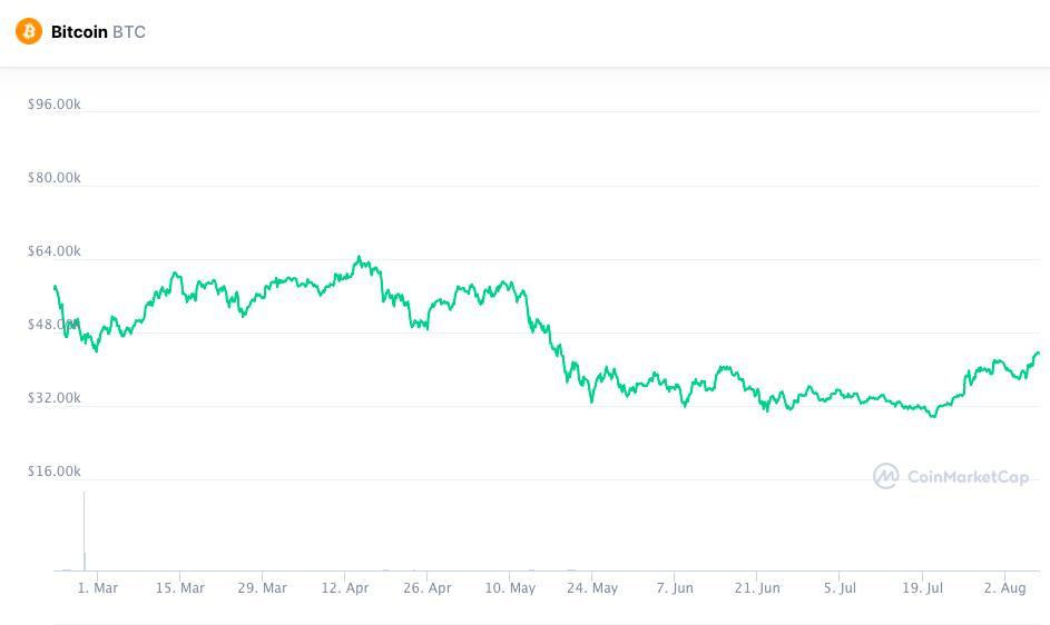 Bitcoin price chart Mar 2021–Aug 2021