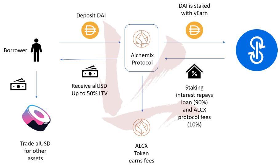 Diagram of the Alchemix lending process