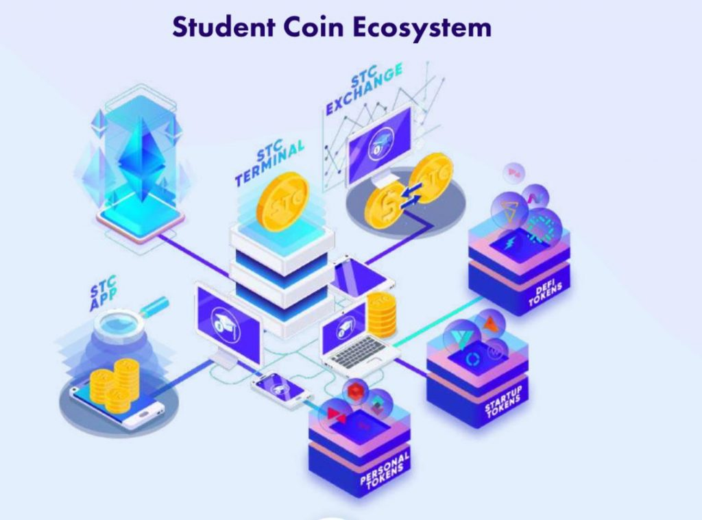The Student Coin Ecosystem