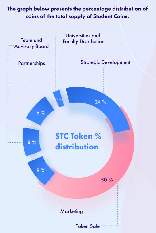 Distribution of Student Coin tokens