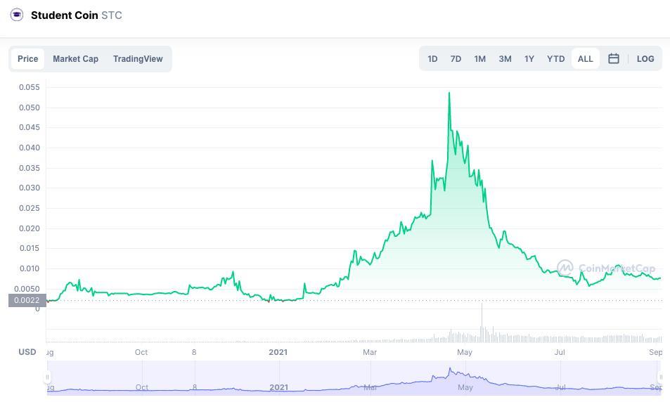 STC Price chart