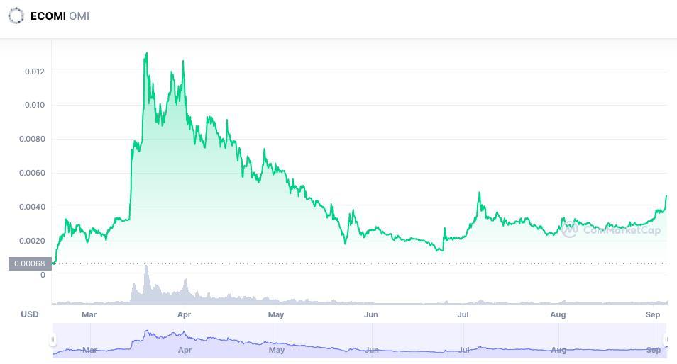 ECOMI Price Chart