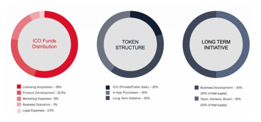 OMI Token distribution