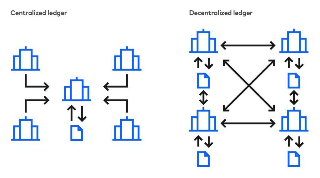 Centralized vs Decentralized Ledgers