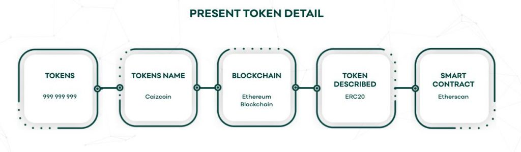 CAIZ token details