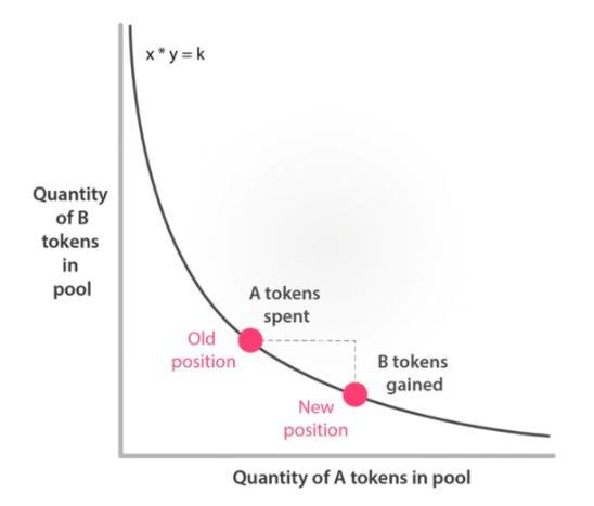 automated market maker equation
