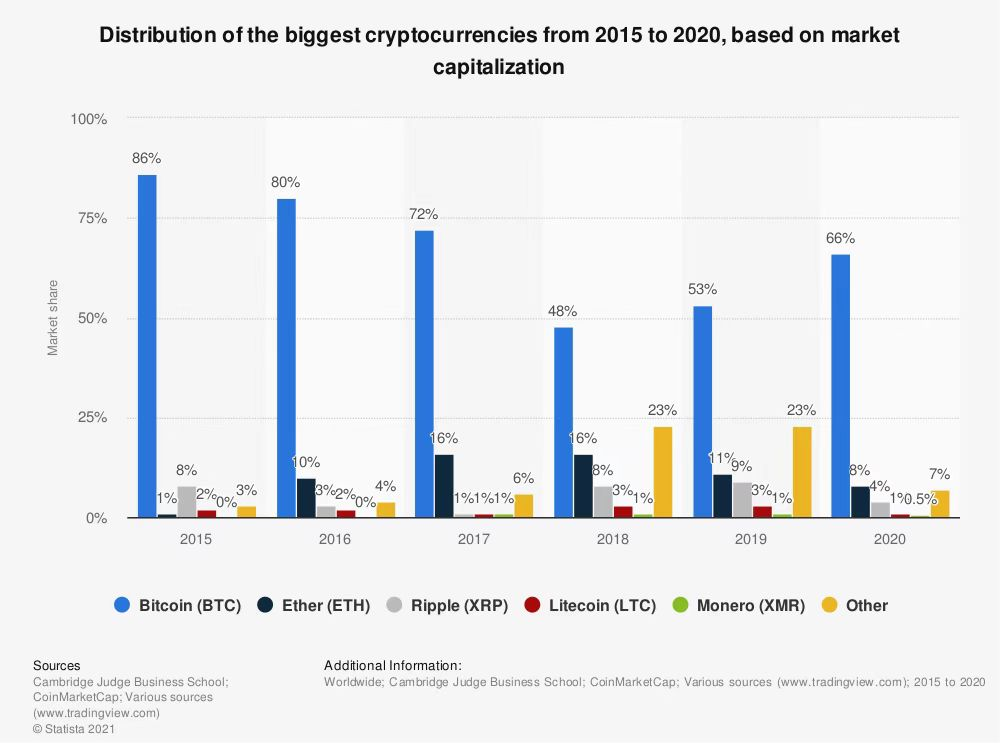 distribution of cryptocurrencies