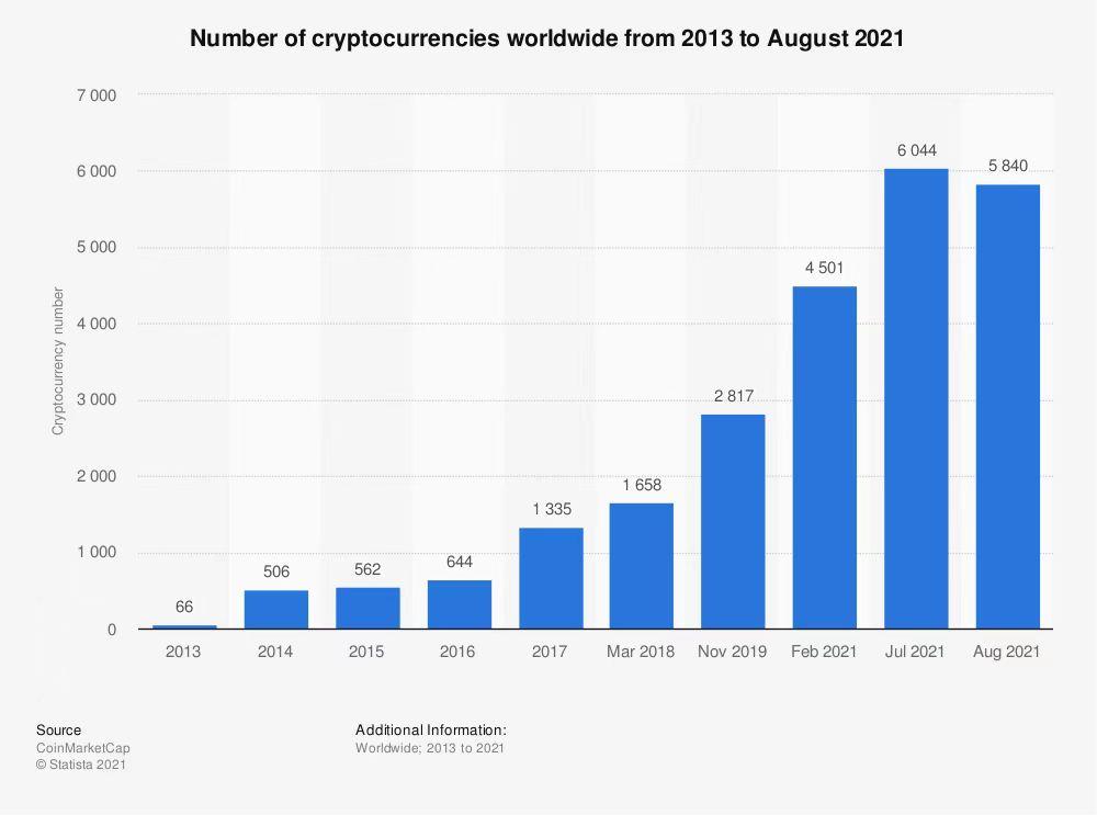 number of cryptocurrencies