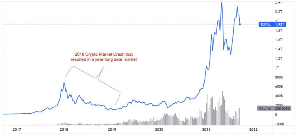 Overall Cryptocurrency Market Cap (1)