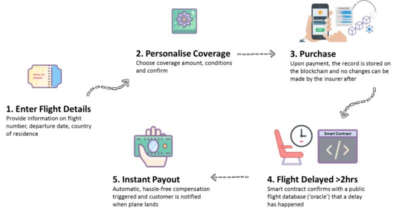The use of blockchain in the insurance