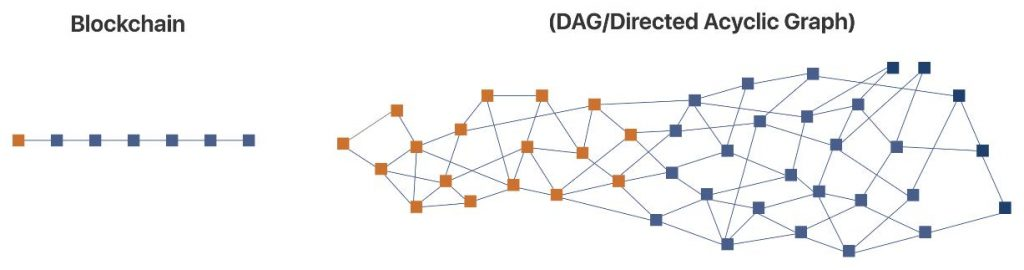 Blockchain vs DAG