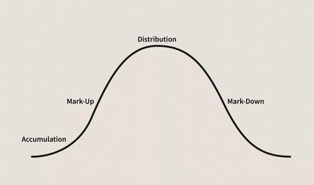 Market Phases