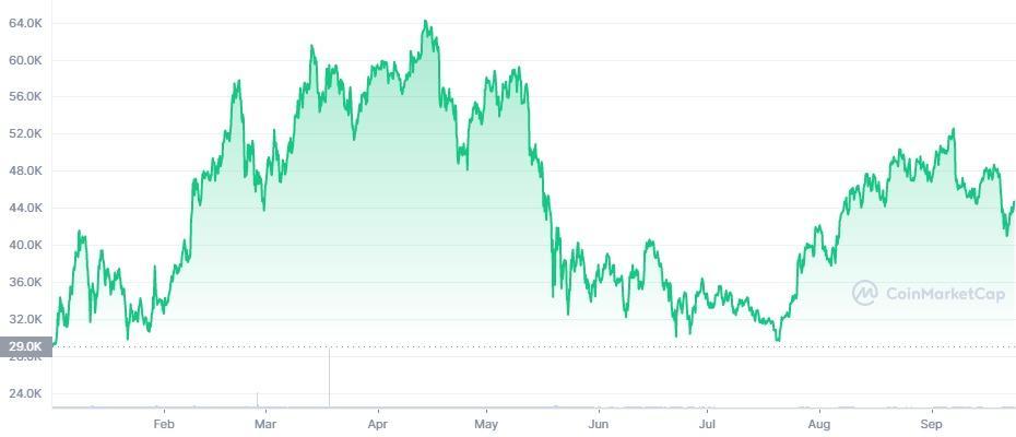 btc 2021 price chart