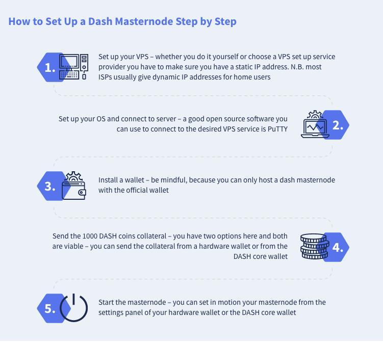 How to become a DASH masternode. (Source: masternodes.com)