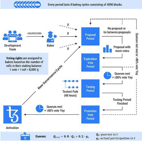 Tezos governance process