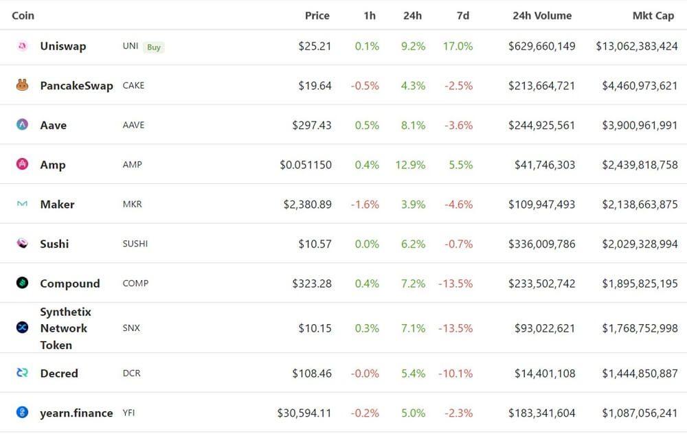 top 10 governance tokens