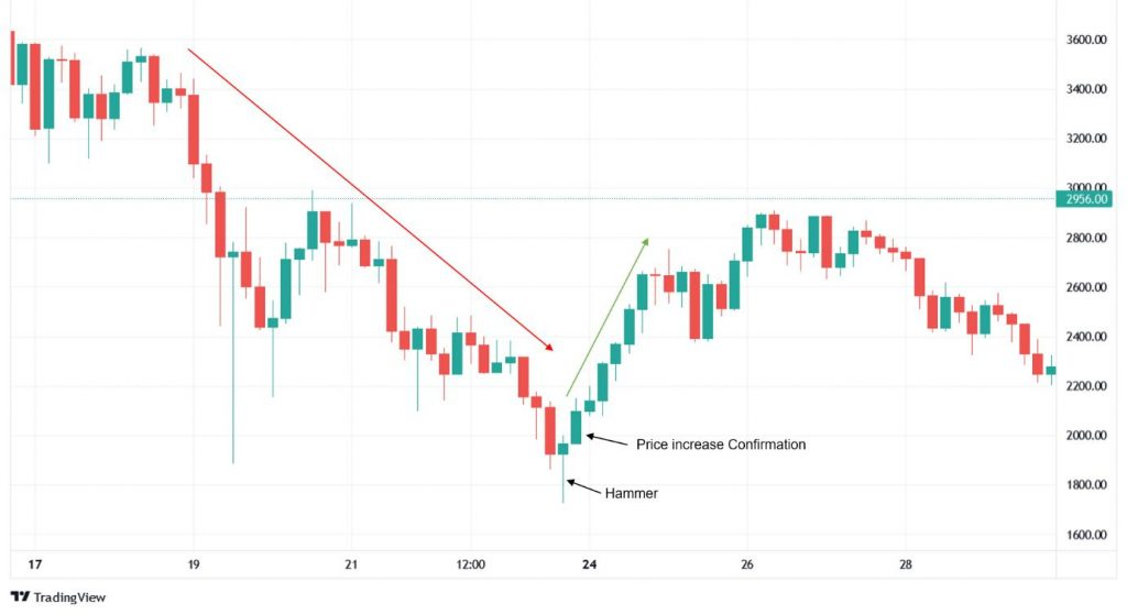 Hammer candlestick identified from an Ethereum (ETH) price chart
