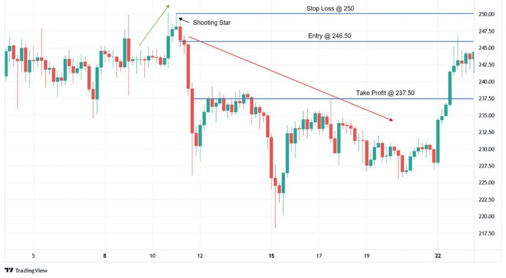 The Take Profit, Stop Loss, and entry point for a Shooting Star